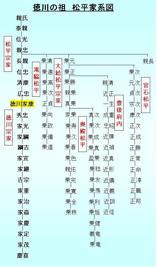 徳川家系図